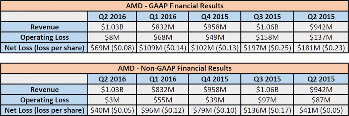 amd q2 2016 earnings
