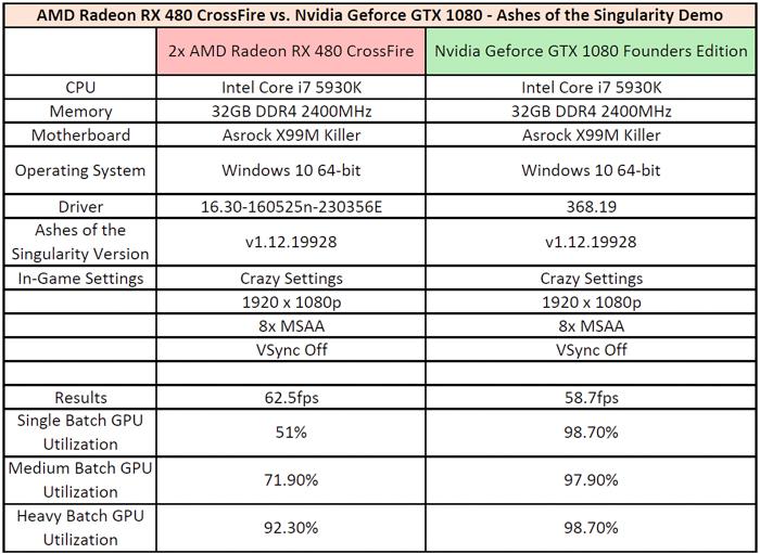 amd rx 480 crossfire vs nvidia gtx 1080 results