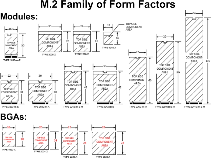 pci sig m.2 form factors