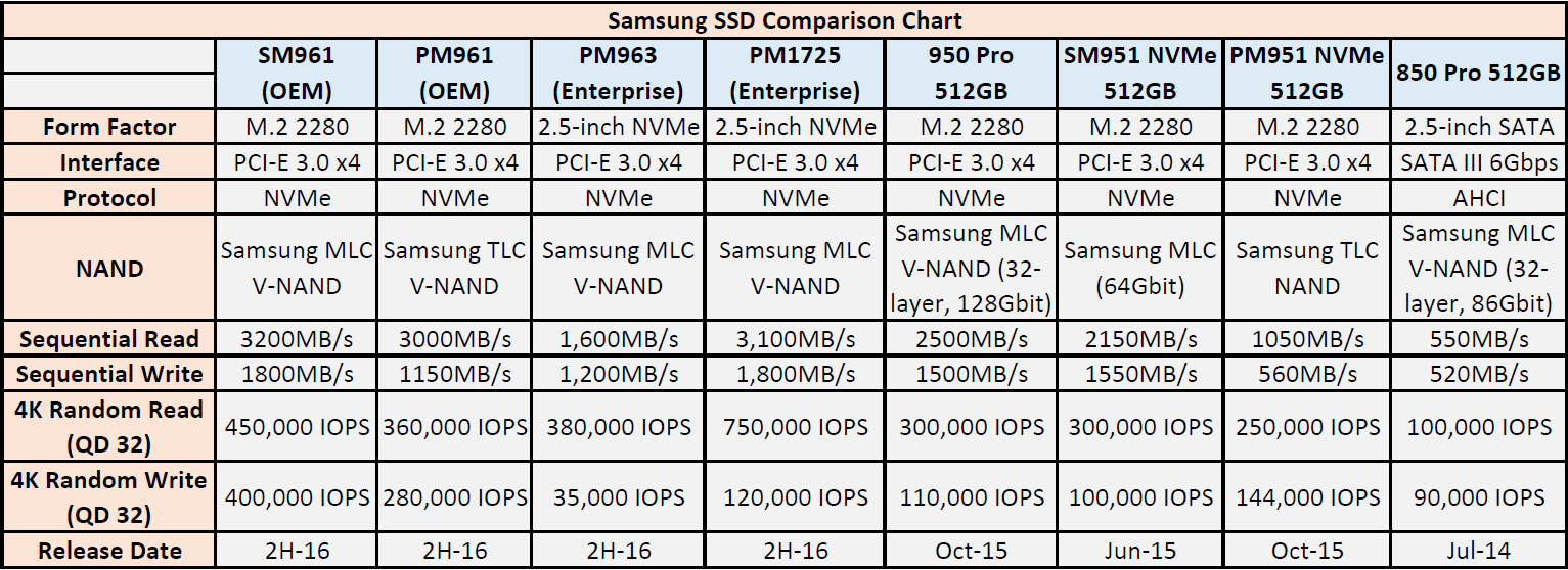 Samsung Showcases Sm961 And Pm961 Oem Ssds M2 2280 Pcie Ssd 1tb The Companys