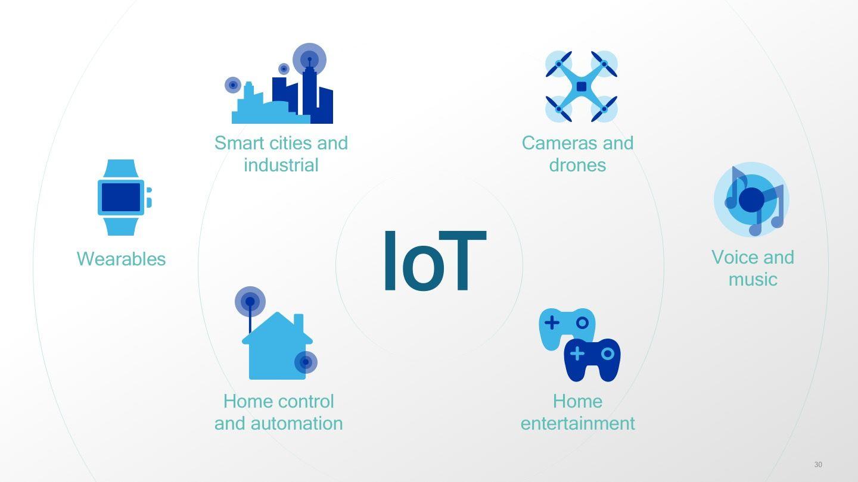Qualcomm's billion IoT numbers explained