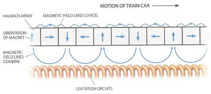 Hyperloop Transportation Technologies Gets Passive Magnetic