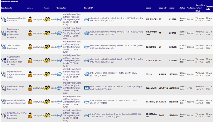 intel core i7 7700k sandra early benchmark 700px