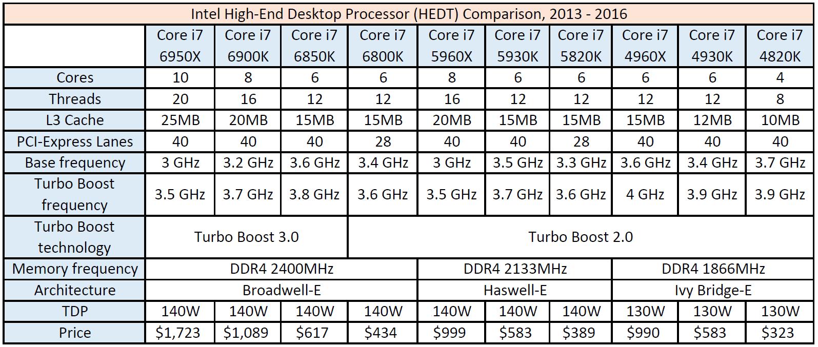 Intel launches its first 10-core desktop processor