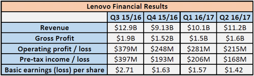 lenovo financial results q2 fy2016