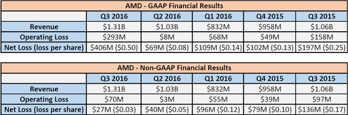 AMD reports Q3 2016 earnings