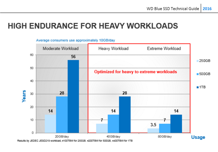 wd blue wd green high endurance heavy workloads chart