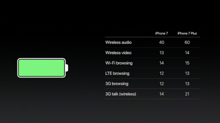 apple iphone 7 battery life