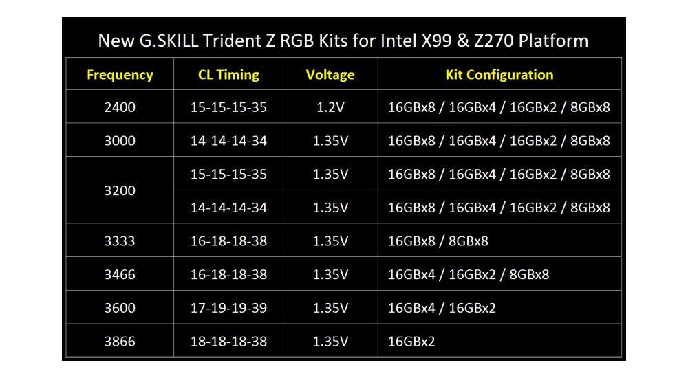 gskill tridentZRGB16GB 2