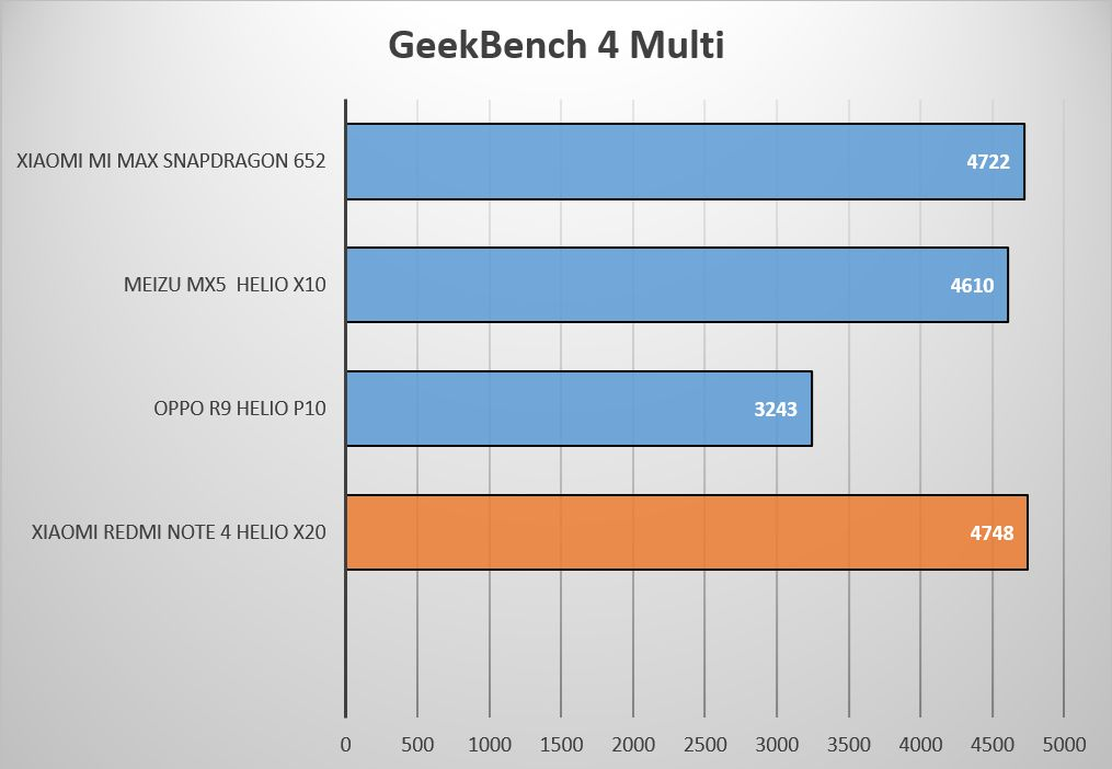 Geekbench4Multi