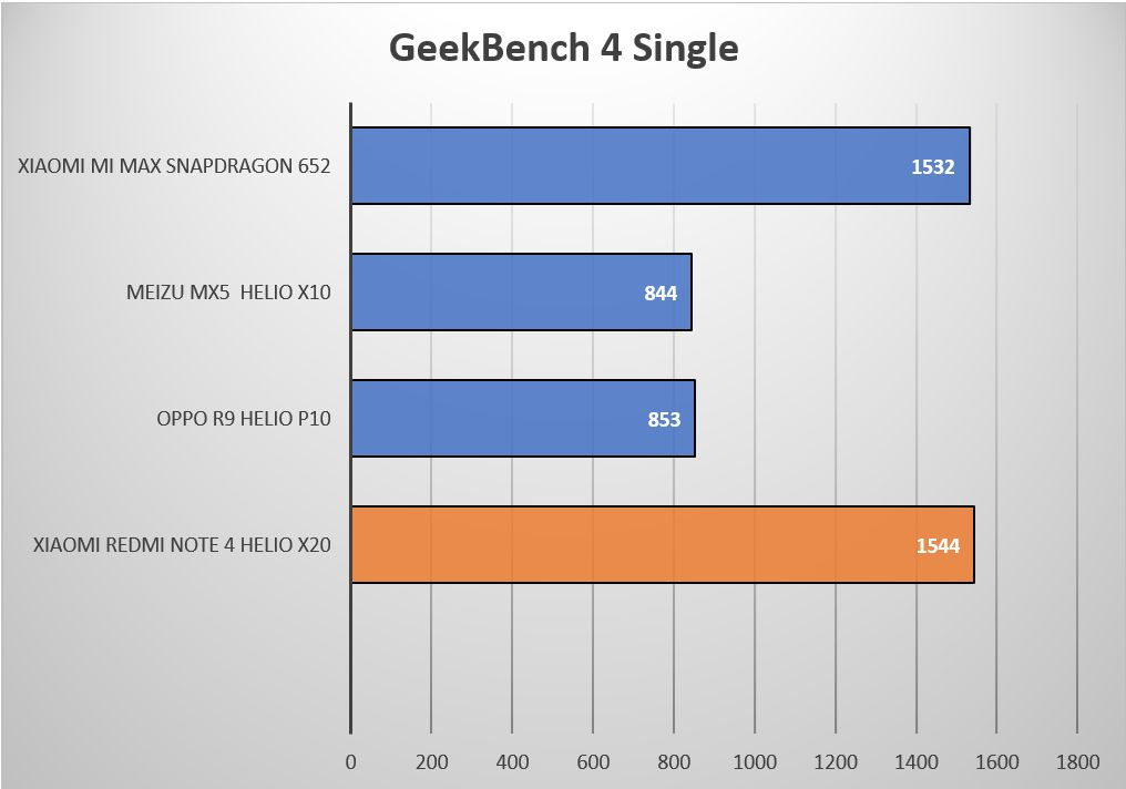 Geekbench4Single