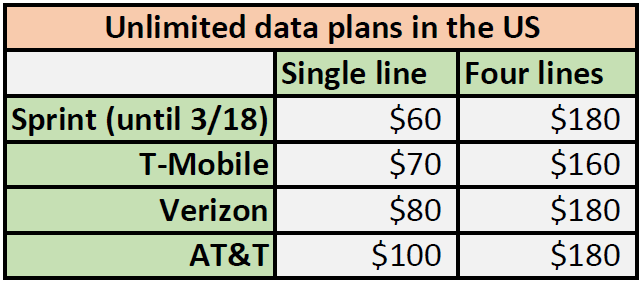 unlimited data plans in the us q1 2017