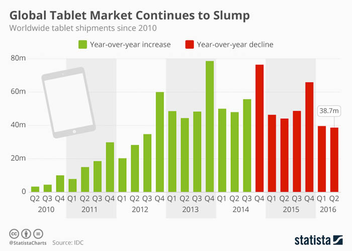 Global tablet shipments fell by 40 million in Q1 2017