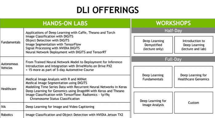 nvidia deep learning institute courses