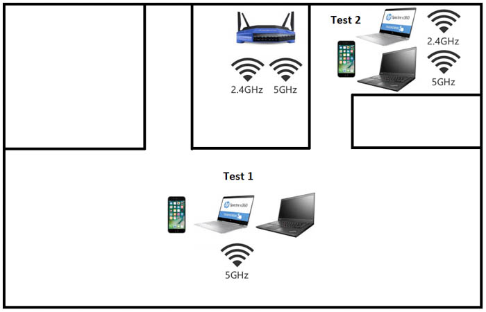 linksys wrt3200acm test environment