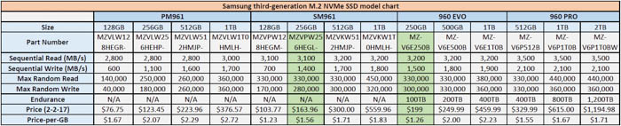 samsung third generation m.2 nvme ssd model chart 700px