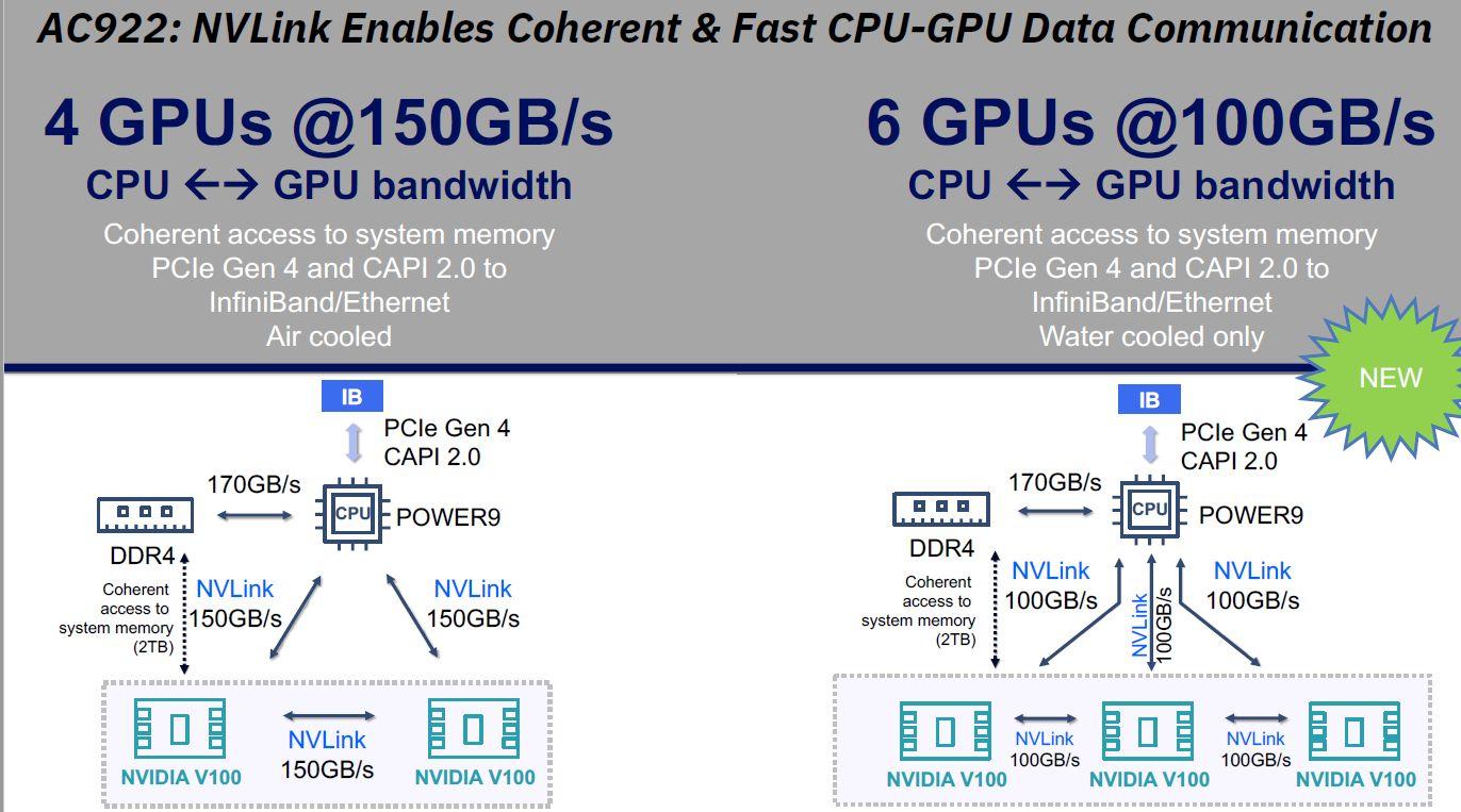 IBM powers fastest Summit supercomputer