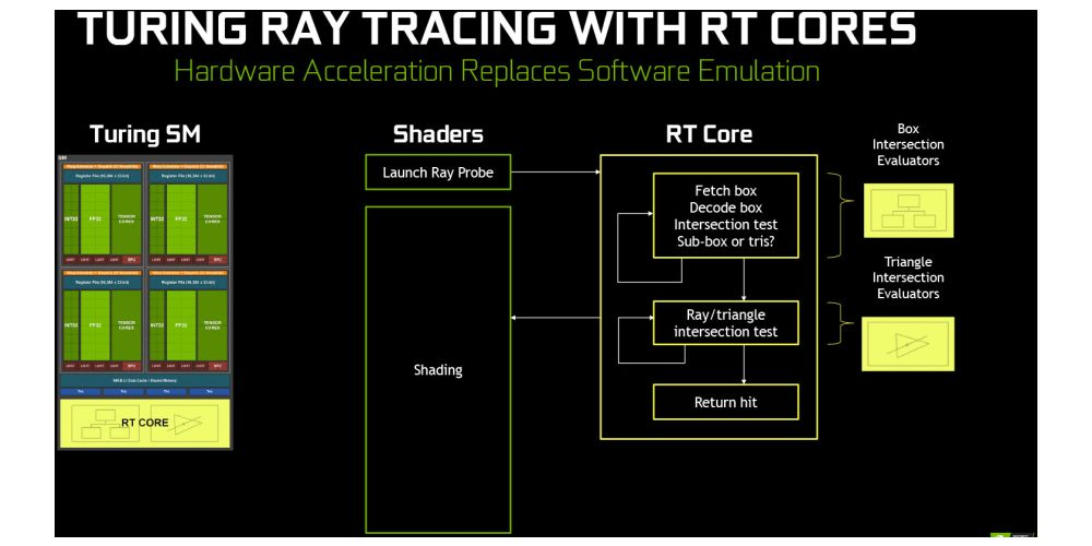 Nvidia Geforce RTX-series is born