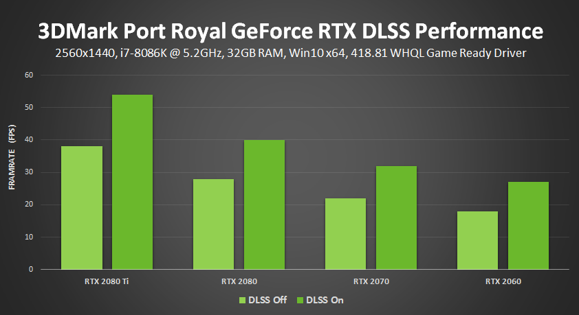 3dmark port royal nvidia dlss geforce rtx performance results