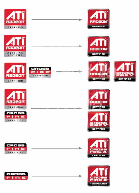 Новый логотип Ati для графических процессоров