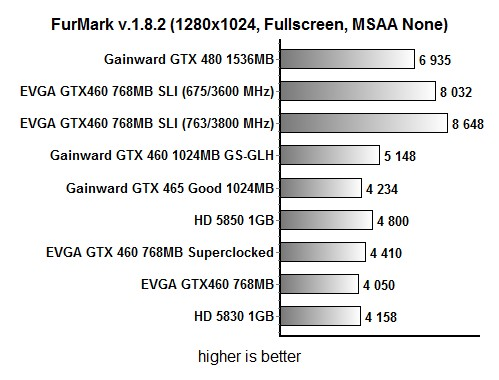 EVGA GTX 460 SLI vs GTX 480