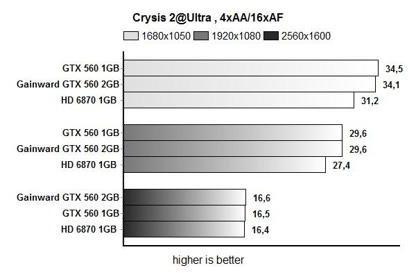 Gainward GTX 560 2GB reviewed