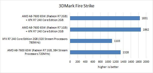 AMD A8-7600 Kaveri APU reviewed