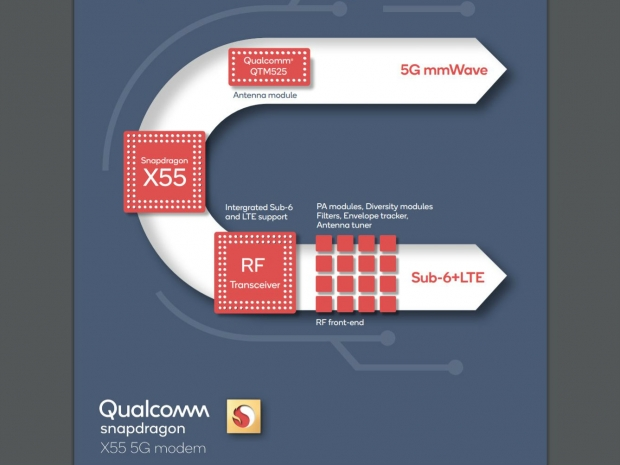 Snapdragon X55 2nd gen 5G modem is out