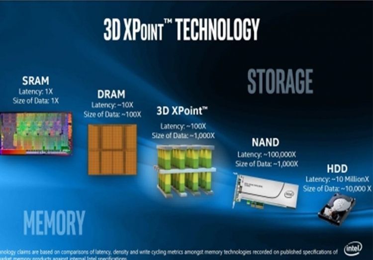 gears up 3D XPoint Optane