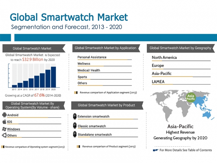 Analysts Expect Strong Growth In Smartwatch Market