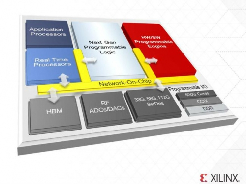 Xilinx releases 7nm programmable chip