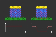 Magnetism control might reduce power in chips