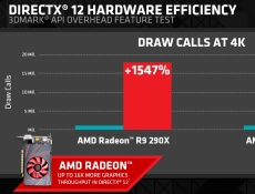 AMD shows DirectX 12 performance in 3DMark benchmark
