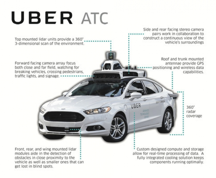 Benefits On Self Driving Cars